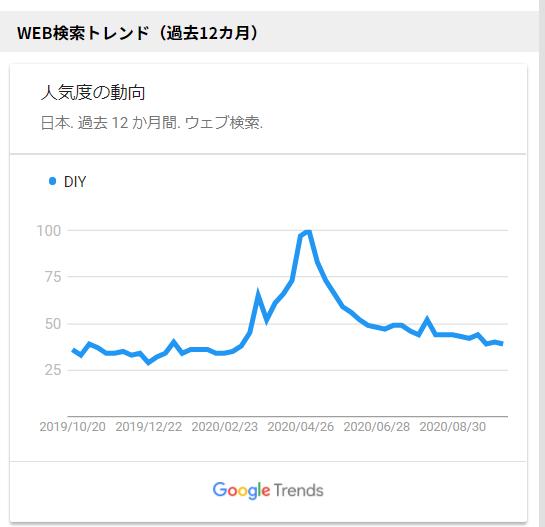 WEB検索トレンド12カ月