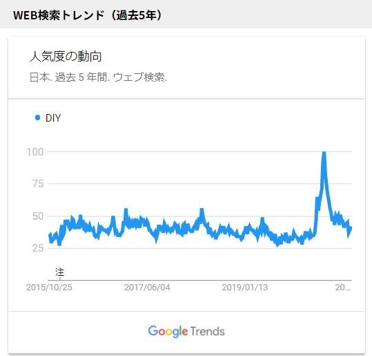 WEB検索トレンド5年