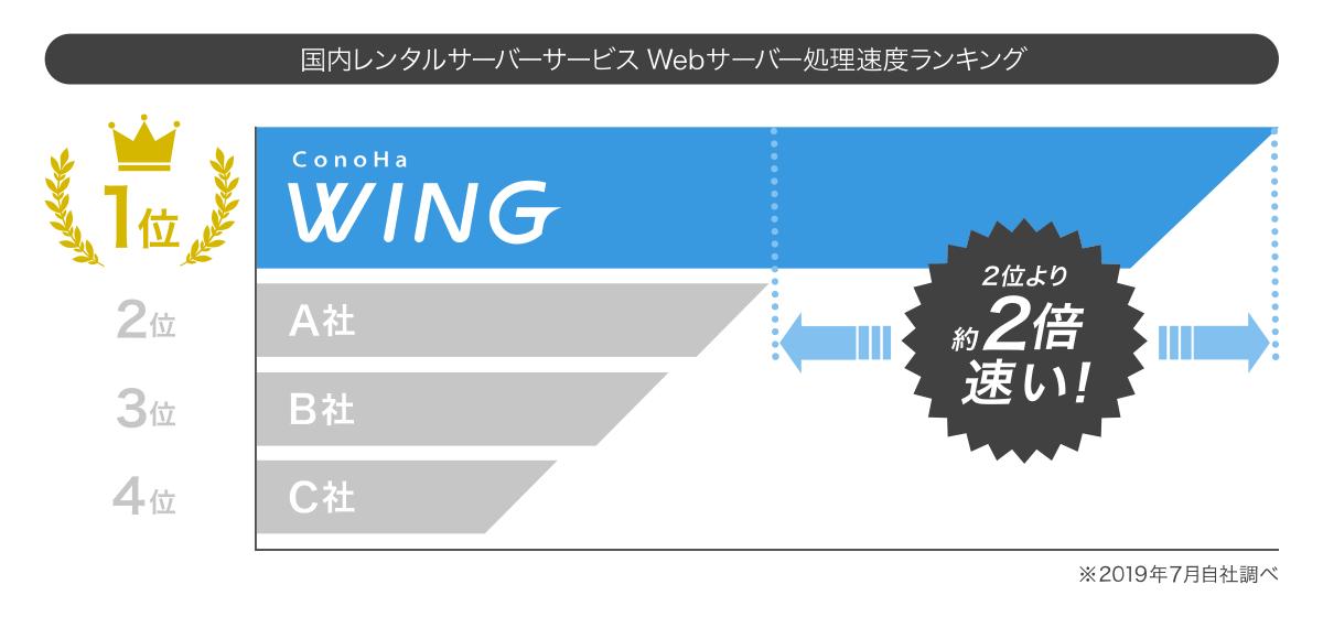 素材01_処理速度ランキング